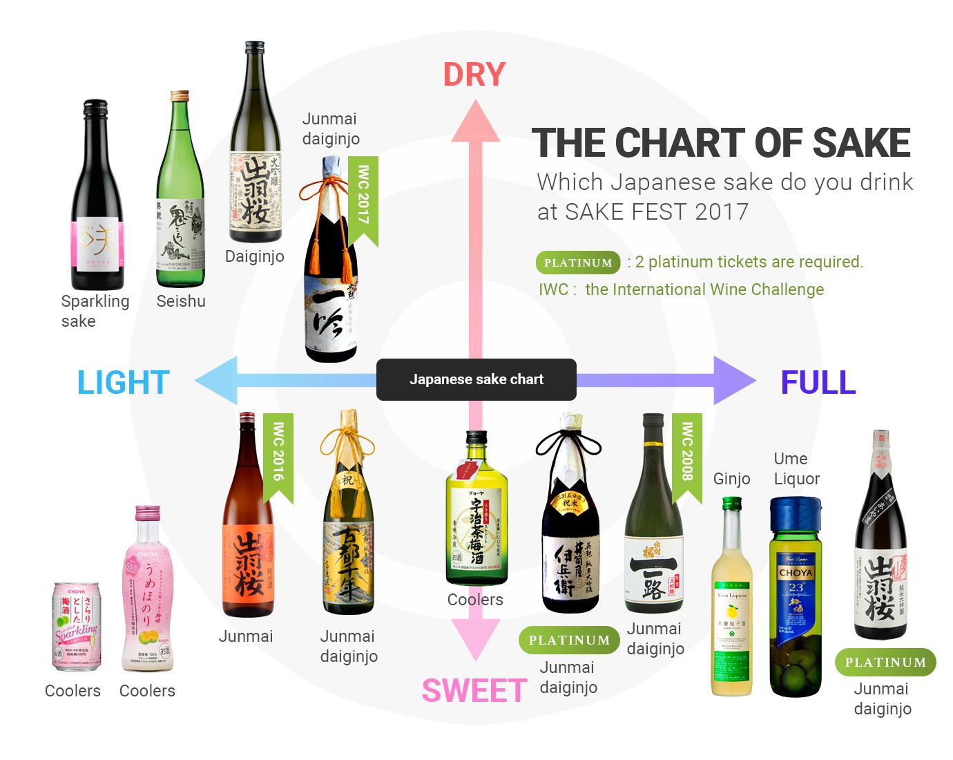 sakefest 2017 chart